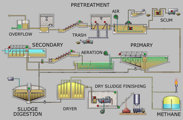 wastewater treatment methods